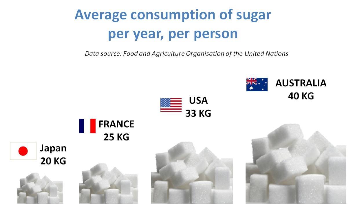sugar consumption_world